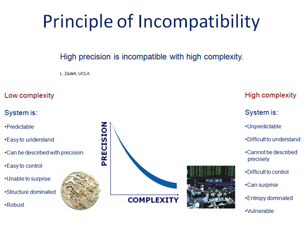 Principle of Incompatibility