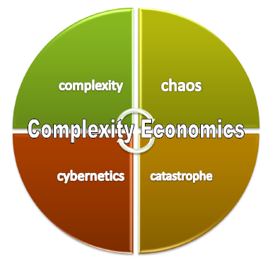 "Complexity Economics « Get ""fit for randomness"" [with Ontonix UK]"