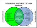 """Sustainability + """"intelligence"""" = Smart asset strategy"""