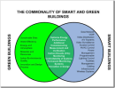 "Sustainability + ""intelligence"" = Smart asset strategy"
