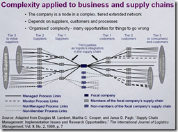 harvard business review supply chain case studies Harvard business review on supply chain management: harvard business review on managing supply chains (harvard business review and use case studies from wendy.