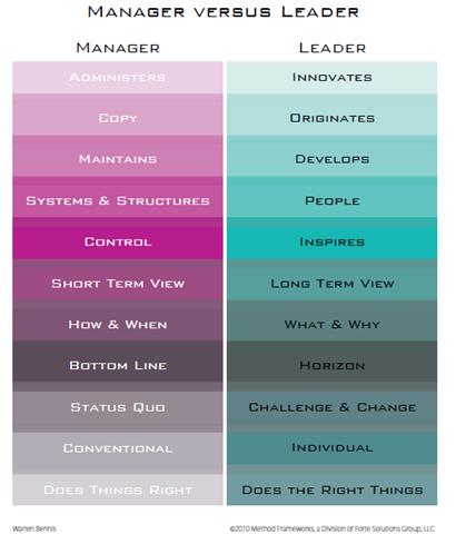Manager v Leader