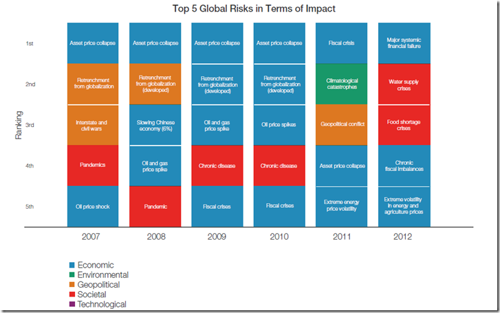 WEF top Five Global Risks