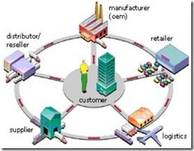 supply_chain_diagram