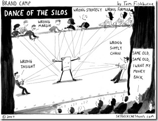 Dance of silos