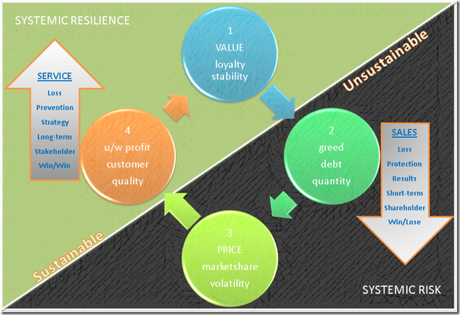 Insurance system graphic(1)
