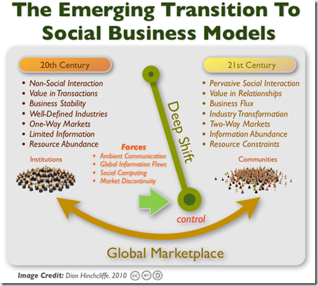 Social Business transition