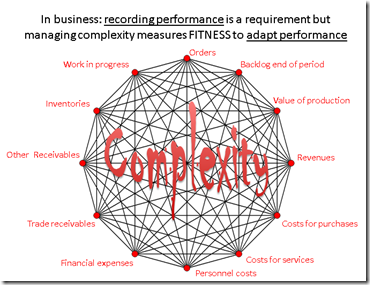 SME complexity