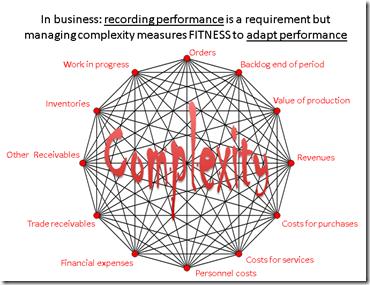 SME complexity