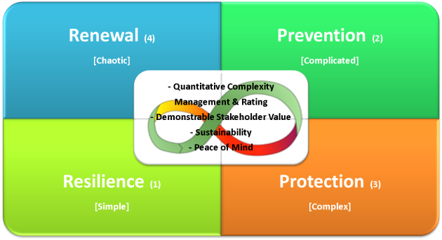 Resilience product